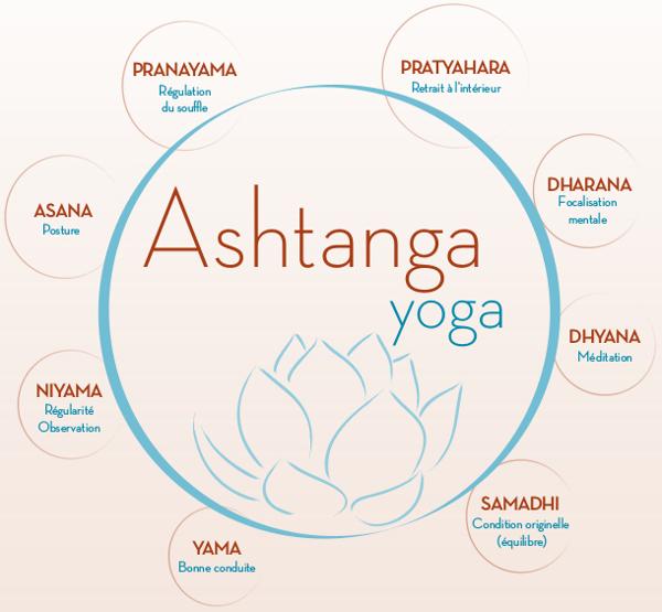 Ashtanga Yoga, Pranayama