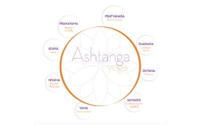 Ashtanga Yoga – Samyama, 4ème partie